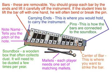 Parts of an Orff Instrument